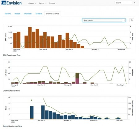 A project statistics view in IC Manage's Envision