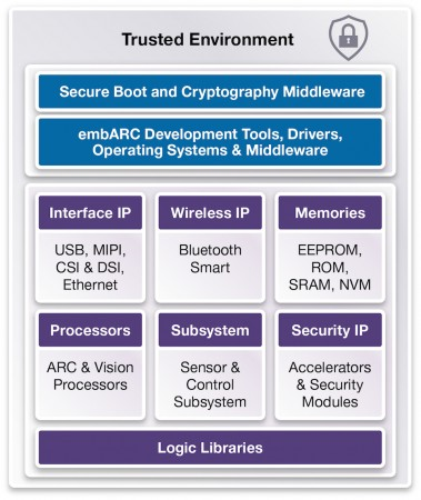 Synopsys IoT IP security stack (Source: Synopsys)