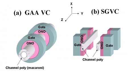 Comparison between GAA and Macronix's 3D flash structure (right)