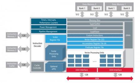 Architecture of the Tensilica Vision P5 core