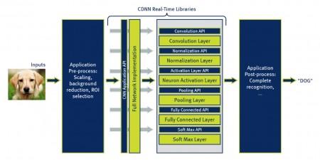 CDNN architecture