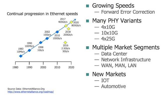 Growing networking challenges (Source: Ethernet Alliance)