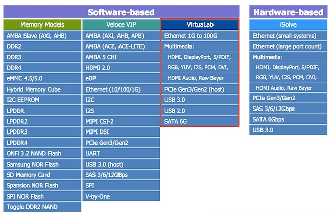 Mentor solutions support for Veloce emulators (Source: Mentor Graphics)