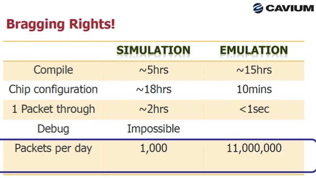 Cavium comparison of emulation vs simulation using Veloce (Source: Cavium Networks/User2User)