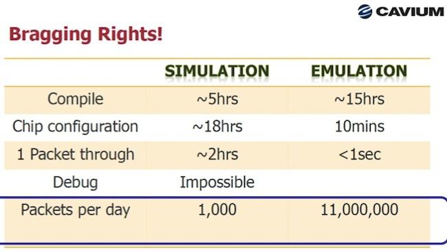 Cavium comparison of emulation vs simulation using Veloce (Source: Cavium Networks/User2User)