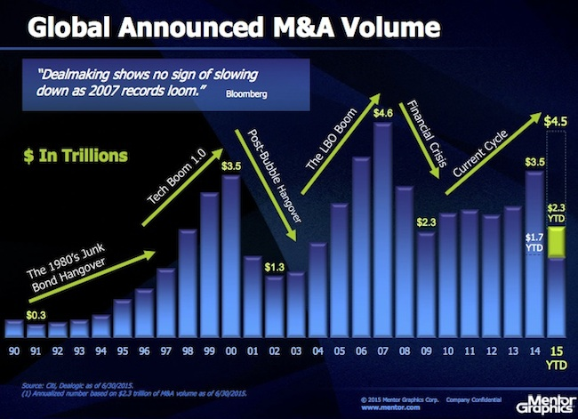 M&A cycles over a quarter-century (Source: Mentor Graphics)