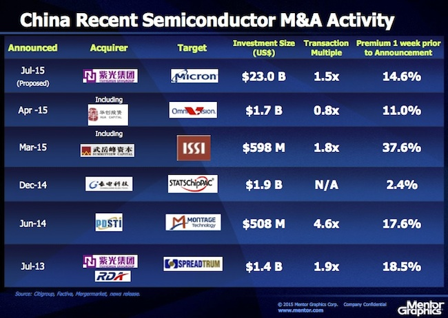 China grows its role as a player in M&A (Source: Mentor Graphics)