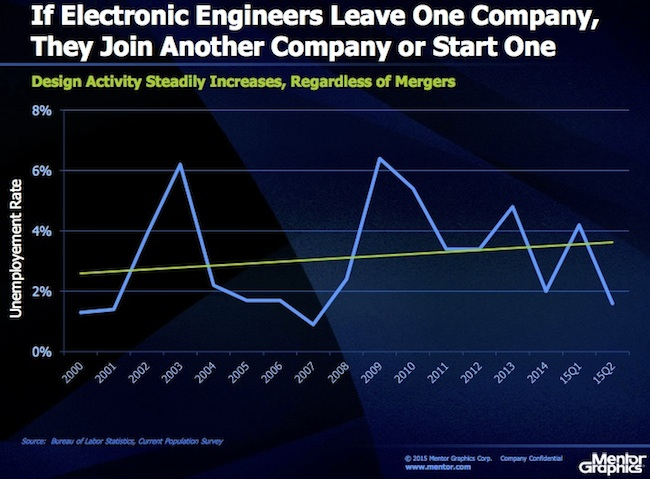 Engineering employment is on solid ground (Source: Mentor Graphics)
