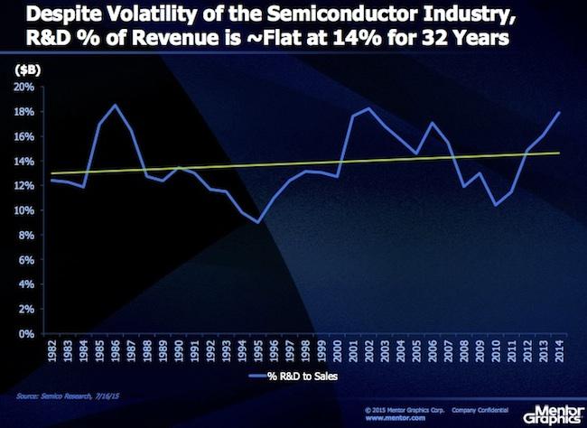 Revenue drives R&D spending not M&A (Source: Mentor Graphics)