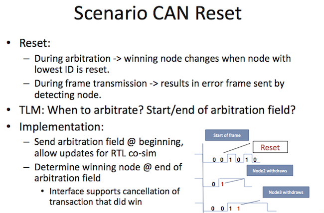 An example of a CAN reset scenario developed by the team looking to extend TLM (Accellera Systems Initiative/DVCon Europe)