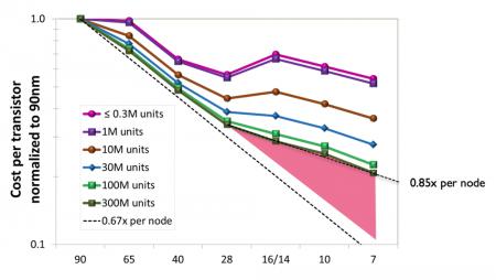 Cost per transistor reduction scenario to 7nm (Source: ARM)