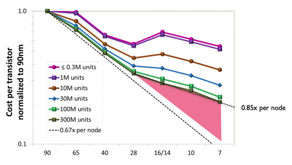 Silicon cost scaling to depend more on architecture than area