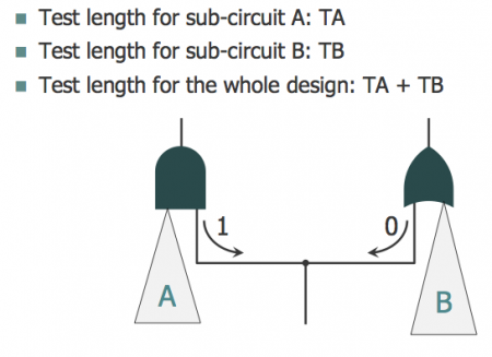 A simple example of testable circuitry with a pattern-count conflict (Mentor Graphics)