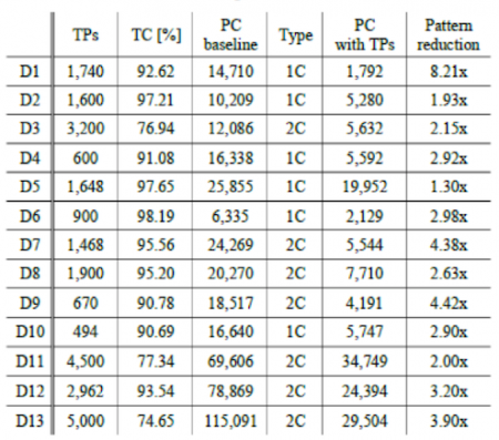 Intel, Mentor and Poznan University data for EDT Test Points (ITC 2015)