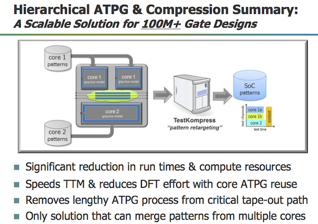 Hierarchical ATPG and compression (Mentor Graphics)