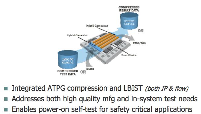 Figure 5. Tessent Hybrid TK/LBIST (Mentor Graphics)