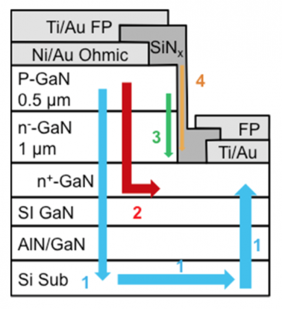 Leakage paths in MIT vertical GaN-on-Si diode