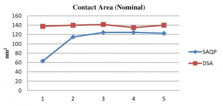 A DSA-based approach kept contact area closer to the nominal values than SAQP (Source: Coventor)