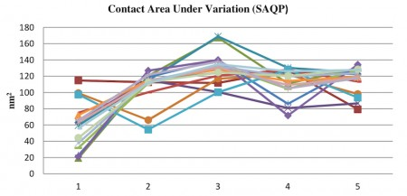 Contact area variation in an SAQP based process under various process variations (Source: Coventor)