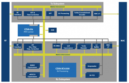 Ceva's proposal for a multi-carrier modem based on two X4 cores