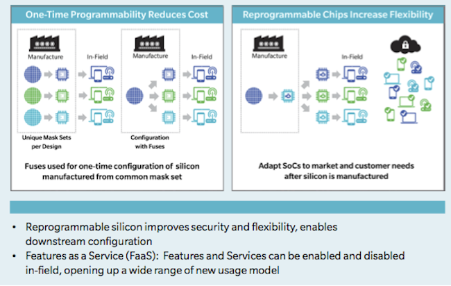 Benefits of programmable silicon (GSA)