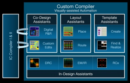 Four forms of automation ease custom design with finFET processes (Synopsys)