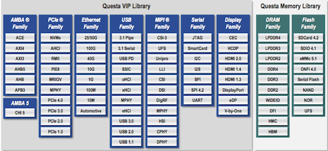 Figure 1. The updated family of Mentor Graphics Verification IP