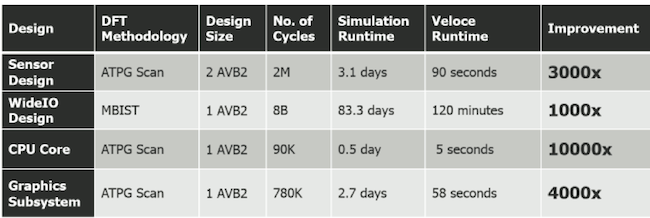 Figure 1. Test pattern simulation benchmarks with Veloce (Mentor Graphics)