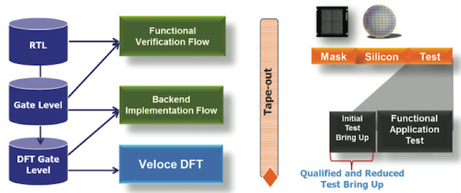 The Veloce DFT app for test pattern simulation within an emulation flow (Mentor Graphics)