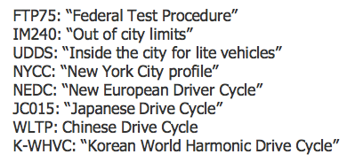 Just a few of the car drive cycle profiles that automotive simulation must address (Mentor Graphics)