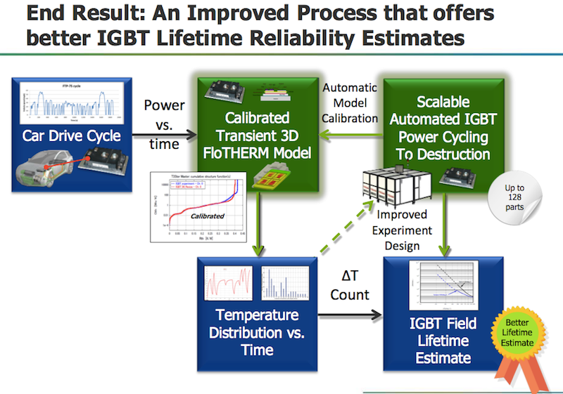 The tester enables finer calibration for simulation reducing errors to 0.5% (Mentor Graphics)