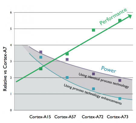 Claimed performance and power improvements for the four most recent high-end Cortex-A processors