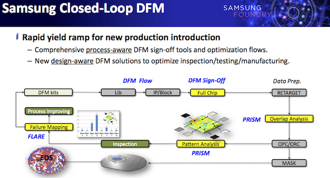 The Samsung Foundry Closed-Loop DFM process (Samsung).