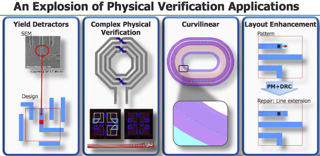 Calibre is being challenged to address more verification tasks (Mentor Graphics)