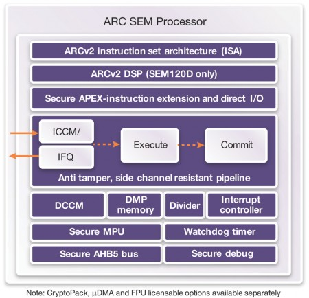 ARC SEM processor core IP (Source: Synopsys)