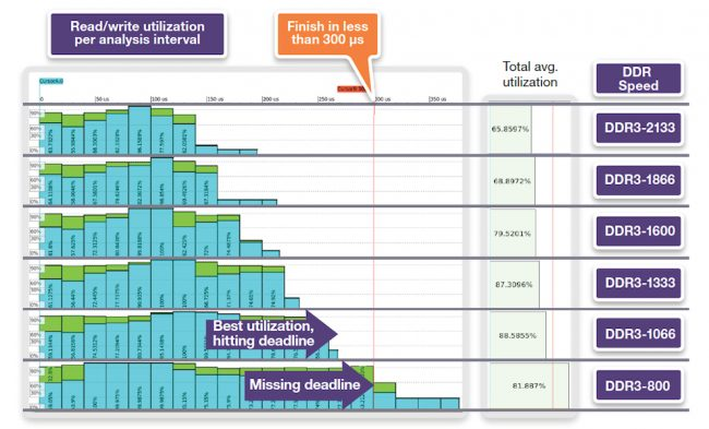 Trading off the speed of DDR3 memory with meeting system deadlines (Source: Synopsys)
