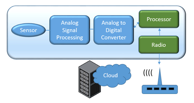 Figure 1. A typical IoT edge device (Mentor Graphics)