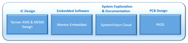 Figure 2. The integrated Mentor Graphics IoT edge flow