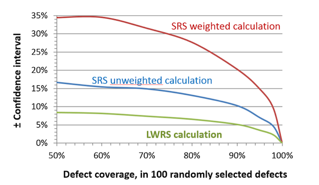 Figure 2. 99% confidence interval based on a sample size of 100 defects (Sunter et al, ITC 2014)