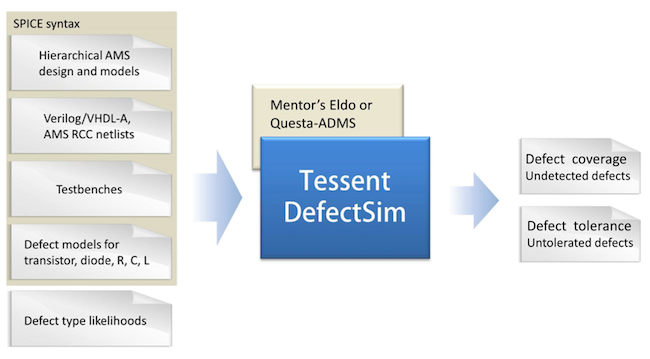 Figure 3. Tessent DefectSim flow overview (Mentor Graphics)