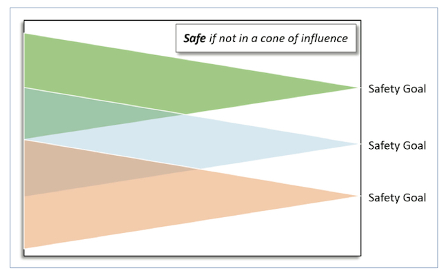 Figure 1. Formal tools trace back the cone of influence for fault pruning of safety goals (Mentor Graphics)