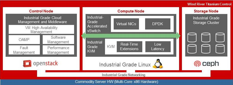 Figure 1. Overview of the Titanium Control IIoT offering (Wind River)