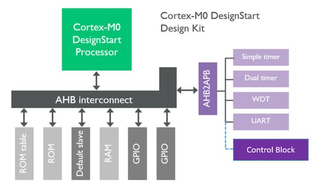 Figure 1. ARM Cortex-M0 DesignStart kit (ARM)