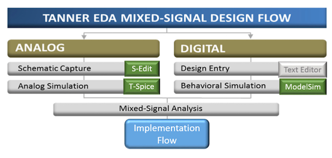 Figure 2. Tanner EDA proof-of-concept tool platform (Mentor Graphics)