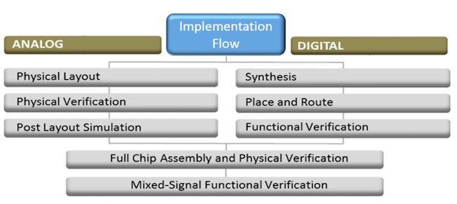 Figure 3. Tanner EDA implementation flow (Mentor Graphics)