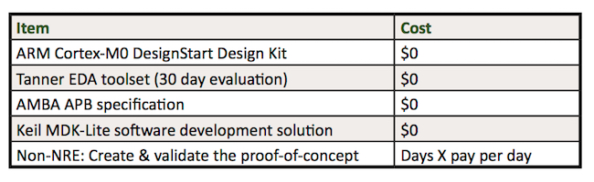 Figure 4. Budgeting a DesignStart/Tanner EDA embedded and IoT proof-of-concept (ARM/Mentor Graphics)