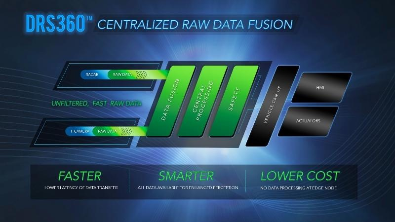 Figure 1. Centralized raw data fusion architecture for autonomous vehicles (Mentor)