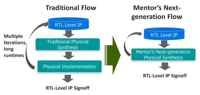 Figure 1. An integrated RTL level sign-off flow enabling early IP qualification (Mentor)