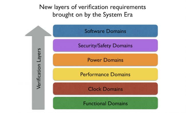 Figure 1. Verification challenges move up the system stack (Mentor)