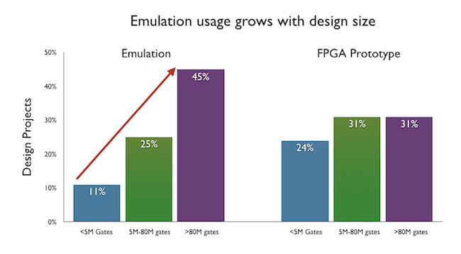Figure 2. Emulation becomes essential on larger designs (Mentor)